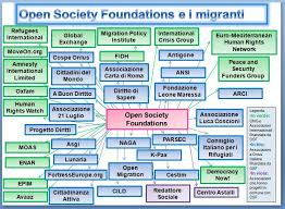 OSF, Open Society Foundations